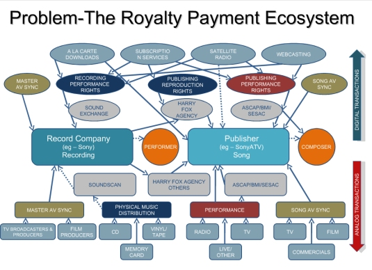 The Royalty Payment Ecosystem