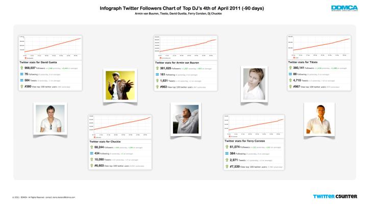 Infograph Twitter Followers - Top DJ's