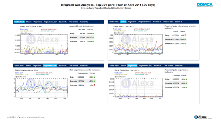 Infograph Web Analytics Top DJ's (part 1)