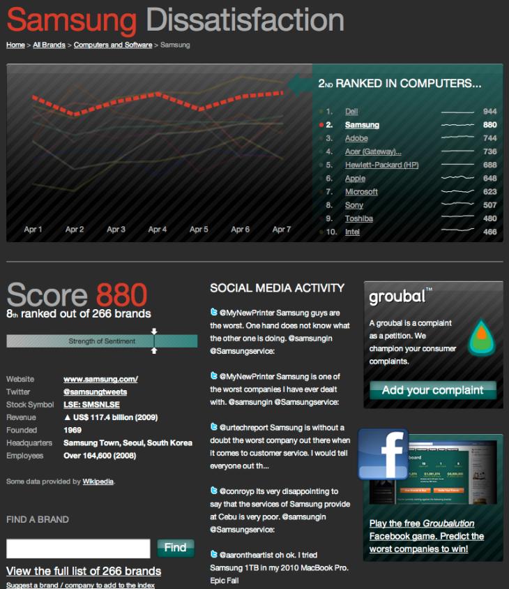 Groubal Samsung Dissatisfaction Ranking