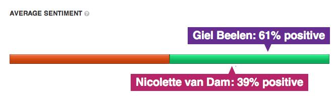 Sentiment #2 Nicolette van Dam en Giel Beelen