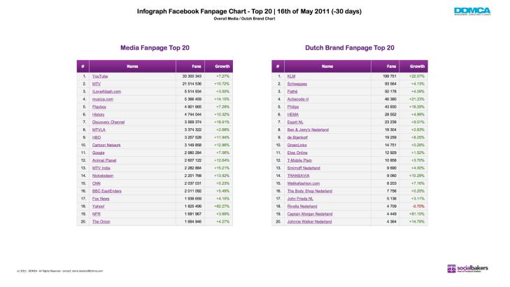 Infograph Facebook Fanpage Chart Top 20 - 05-2011.002