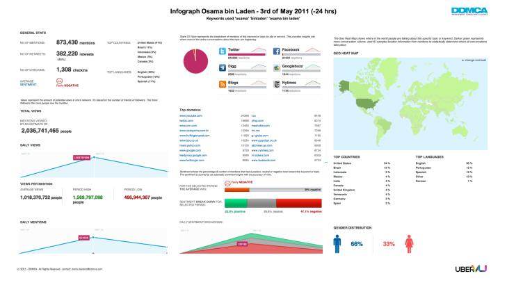 Infograph Social Media - Osama Bin Laden