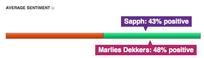Sentiment Score Marlies Dekkers en Sapph