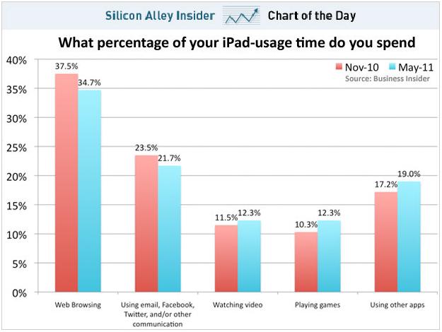 Hoe wordt de iPad daadwerkelijk gebruikt