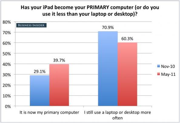 Is de iPad een vervanger voor de huidige computer