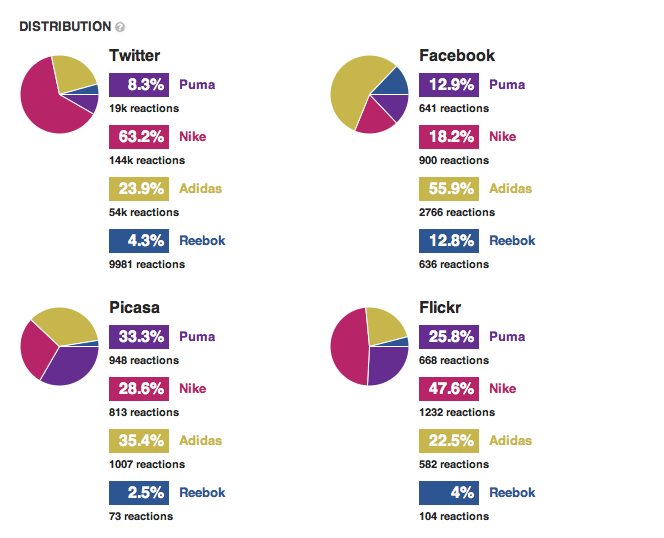 Percentages Sportbrands Social Media