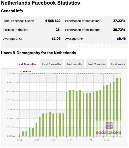 Nederland op Facebook - Data