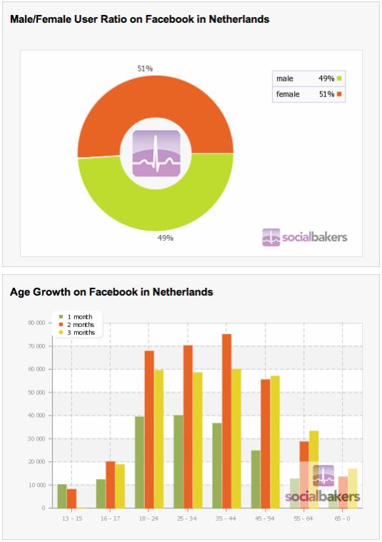 Nederland op Facebook - Data part 2