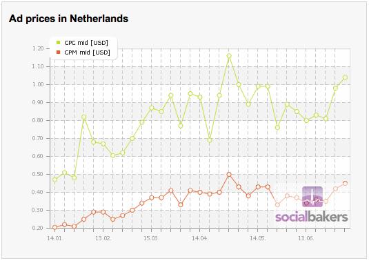 Nederland op Facebook - part 4