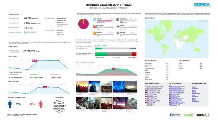 Infograph Social Media - Lowlands 2011