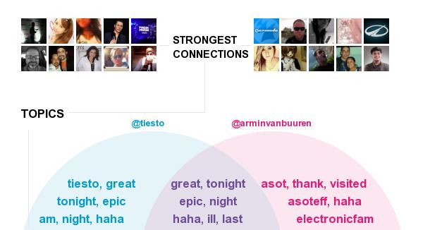 Important Connections Tiesto vs Armin van Buuren