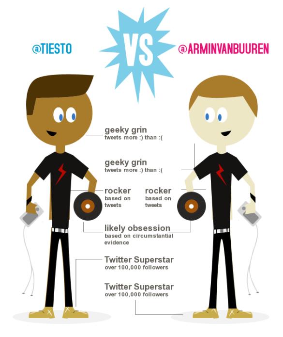 Tiesto vs Armin van Buuren Twitter Infographic