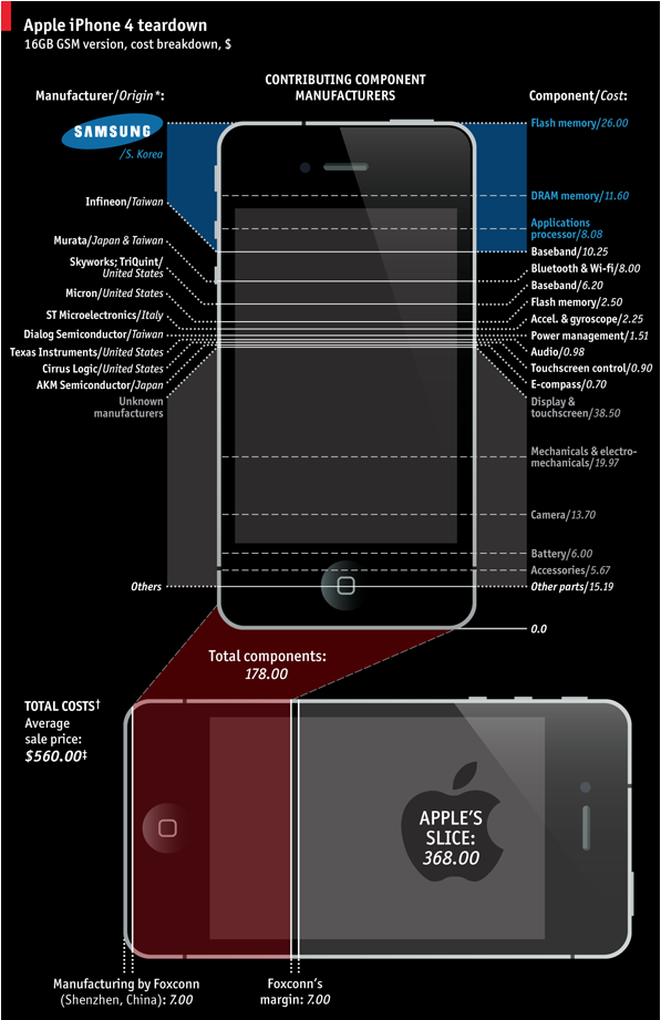 Infographic: Onderdelen in de iPhone 4