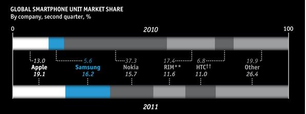 Infographic: Marktaandelen smartphones 2e kwartaal 2011