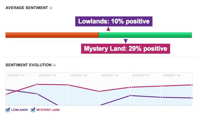 Sentiment Lowlands vs Mystery Land