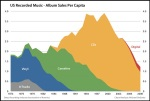 US Music Industry Chart