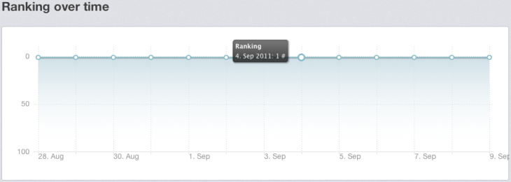 Ranking over time