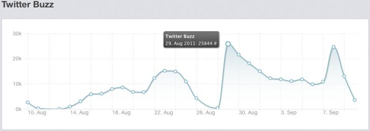 Twitter Buzz