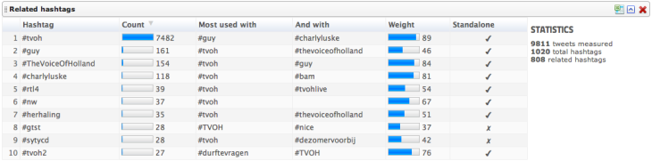 Gerelateerde Hashtags - The voice of Holland