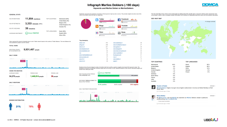 Infograph Social Media Graph Marlies Dekkers 180 days