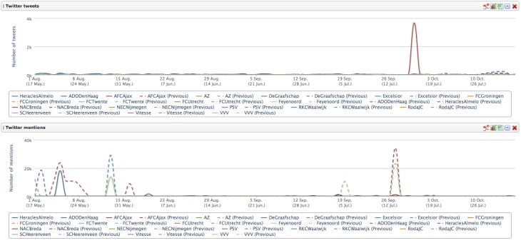 Tweets en Mentions Eredivisie Clubs 2011-2012 (-7 wkn)