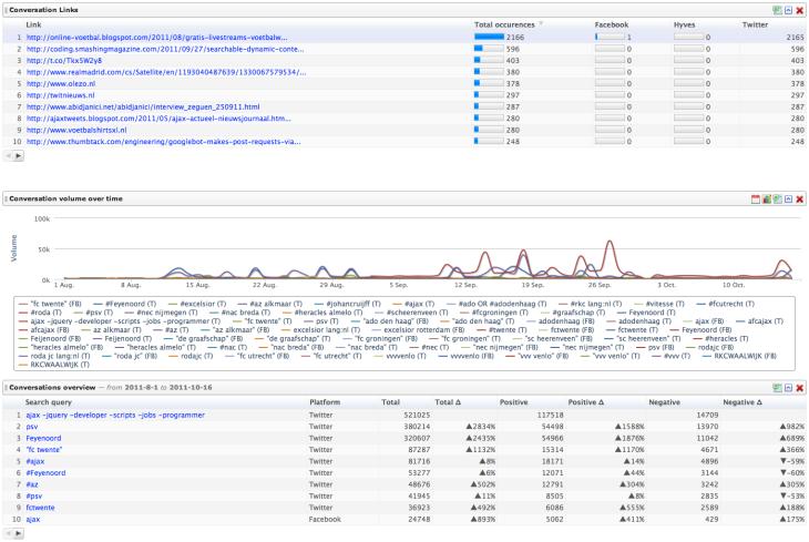 Links, Overview en Volume in conversaties Eredivisie Clubs 2011-2012 (-7 wkn)