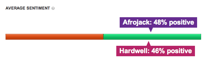 Sentiment in Mentions Afrojack vs Hardwell (-90 dagen)