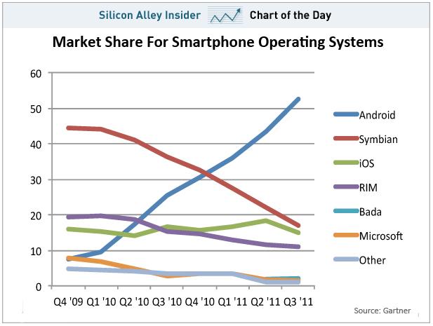 Android blaast de rest weg ...