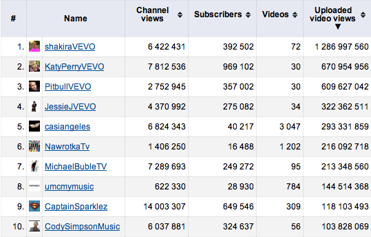 YouTube Channel Views - Artiesten 2011