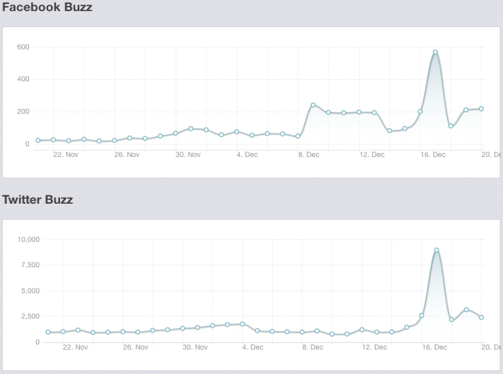 Facebook en Twitter Buzz Swedish House Mafia