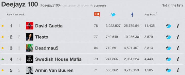 Swedish House Mafia stijging op Rankingz
