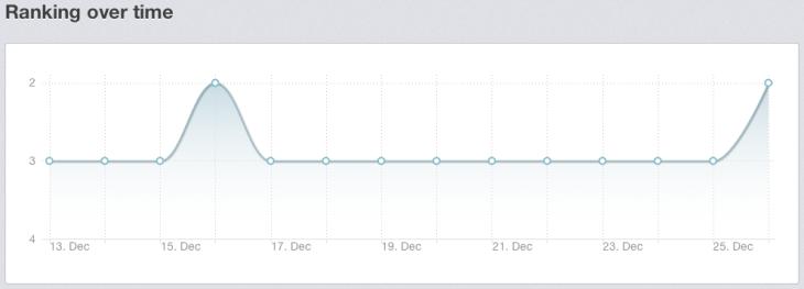 Positie ontwikkeling Grolsch op Rankingz