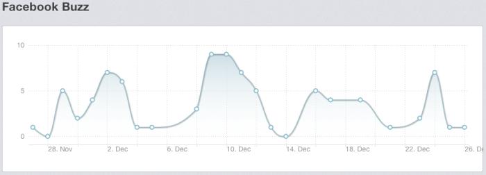 Facebook buzz ontwikkeling Grolsch op Rankingz