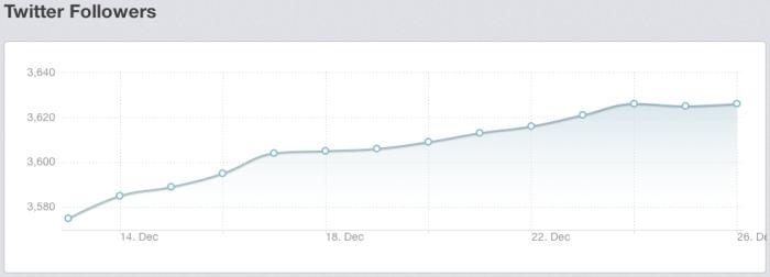Twitter volgers ontwikkeling Grolsch