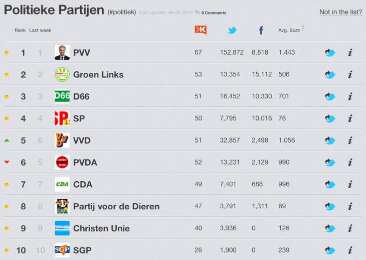 Politieke Partijen en Social Media