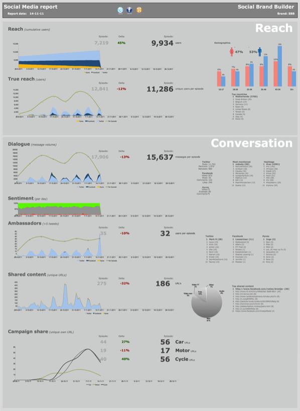 Social Brand Builder Report