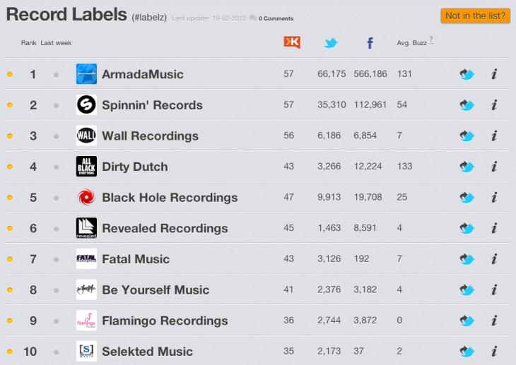 Nederlandse Dance labels en social media