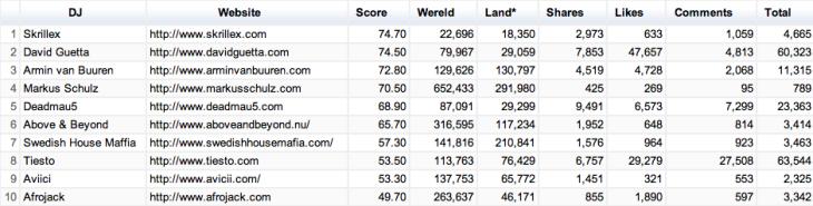 Tabel gerangschikt op website score - Top 10 DJ's