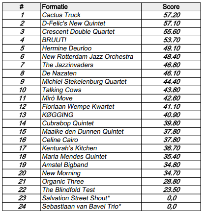 Tabel Website score - Jazzbands Jazzdag 2012