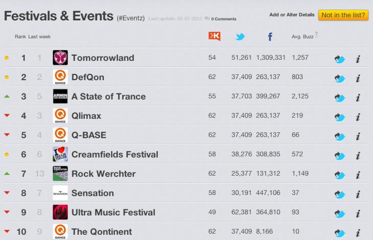 Top 10 festivals en evenementen zomer 2012
