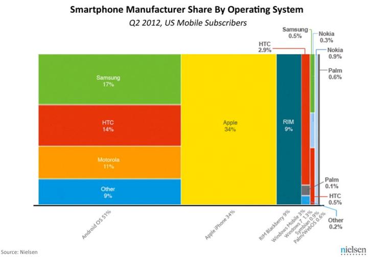 de amerikaanse smartphone markt 2012