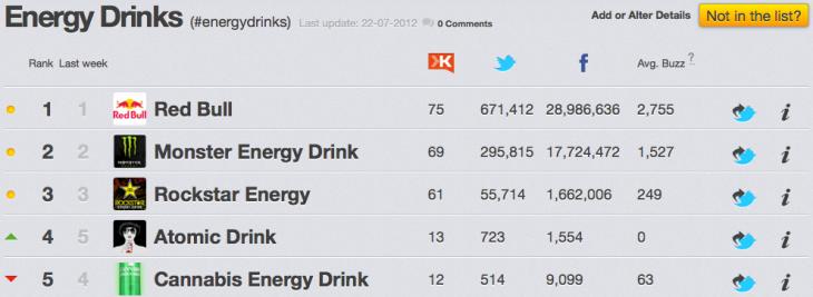 Energy Drinks en Social Media