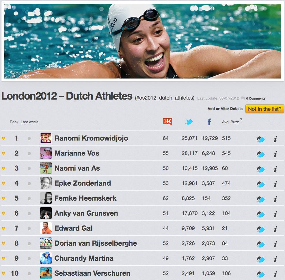 Nederlandse Atleten op Twitter en Facebook tijdens de Olympische Spelen