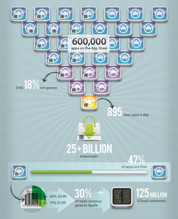 Infographic Apps in de Apple App-store