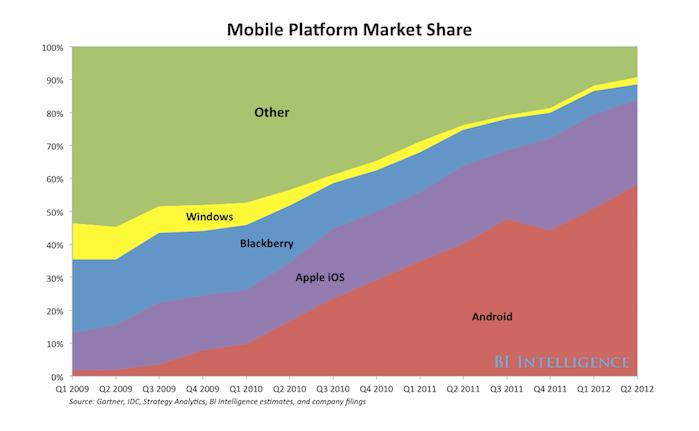 Globale Wereldwijde Marktaandelen per mobile platform