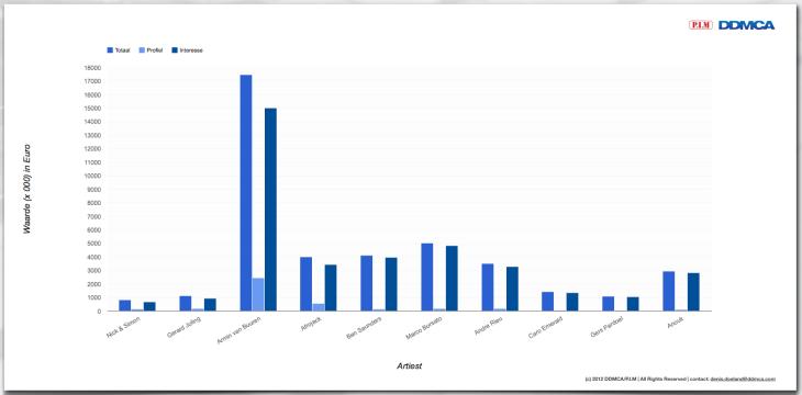 Waarde schatting data van Nederlandse artiesten