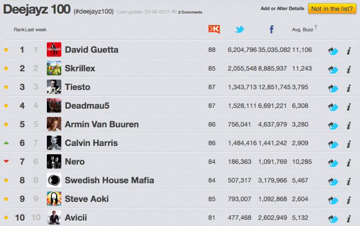 De uitslag van de DJMag Top 100 2012