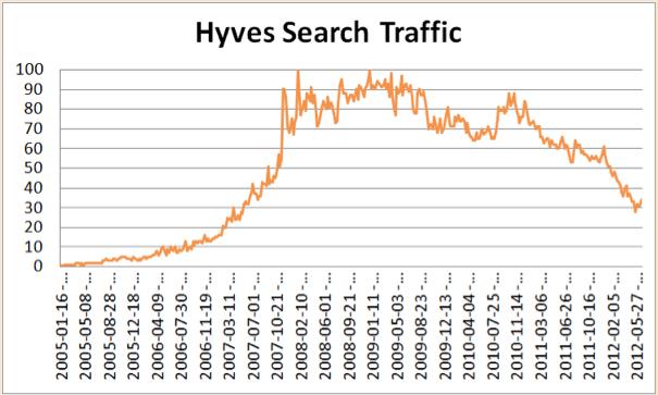 Hyves afname zoekverkeer 2012
