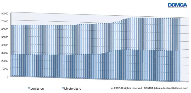 Lowlands vs Mysteryland 2012 - Facebook vrienden